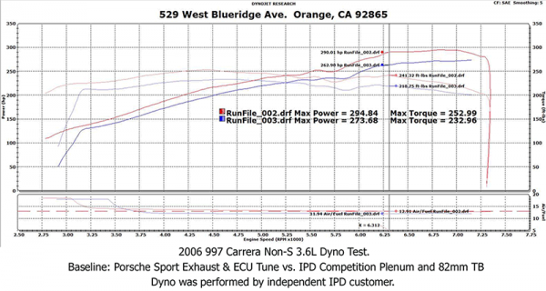 IPD Competition Plenum Dyno Test 997NonS